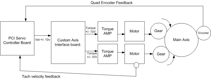 lm_overview2 vsd - shows the connection between t3, t3 electronics, motor,  and encoder